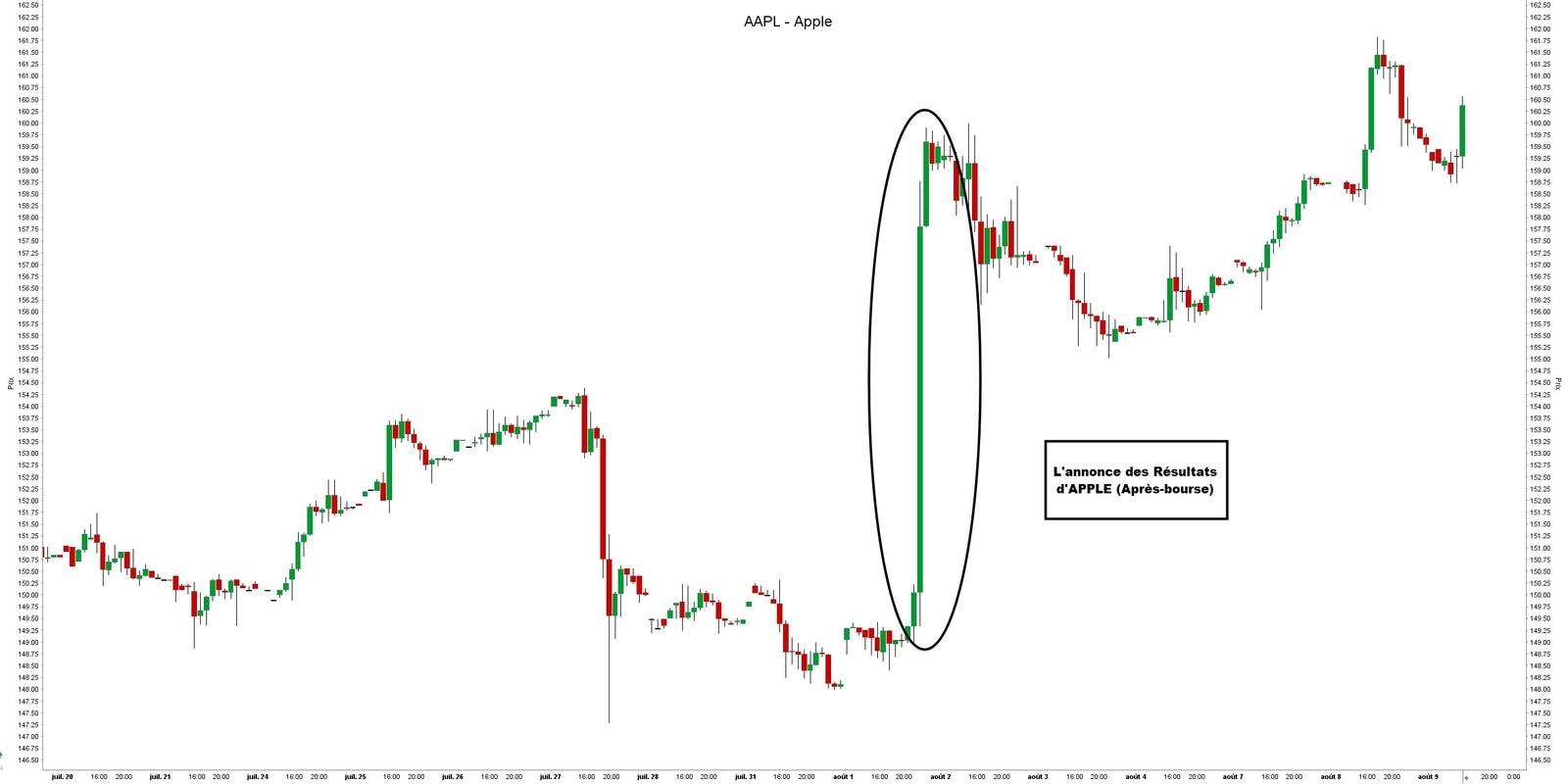 Négocier avant et après les heures d'ouverture des Bourses - Apple