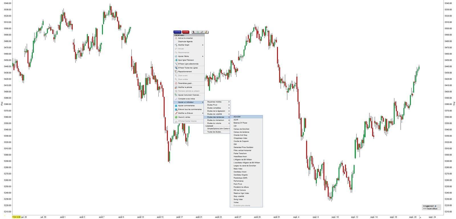 indicateur ADX chez LYNX BROKER - Plateforme de Trading