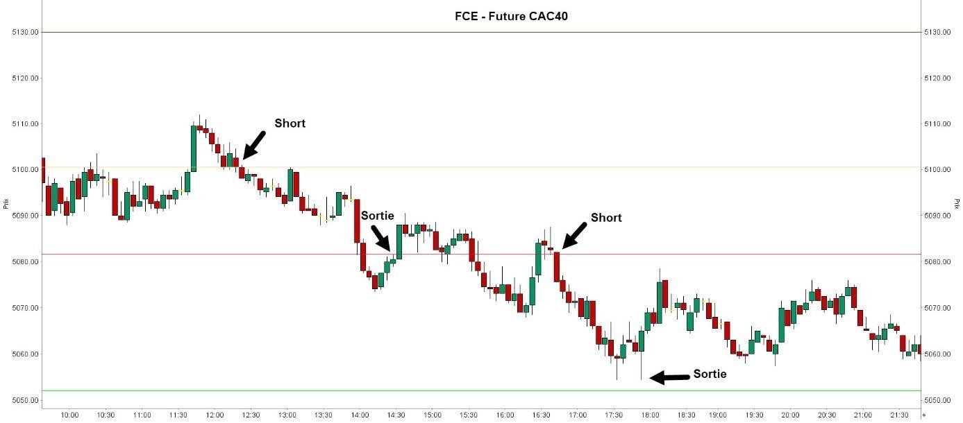 FCE - Future cac40 - Le scalping - une méthode de trading agressive