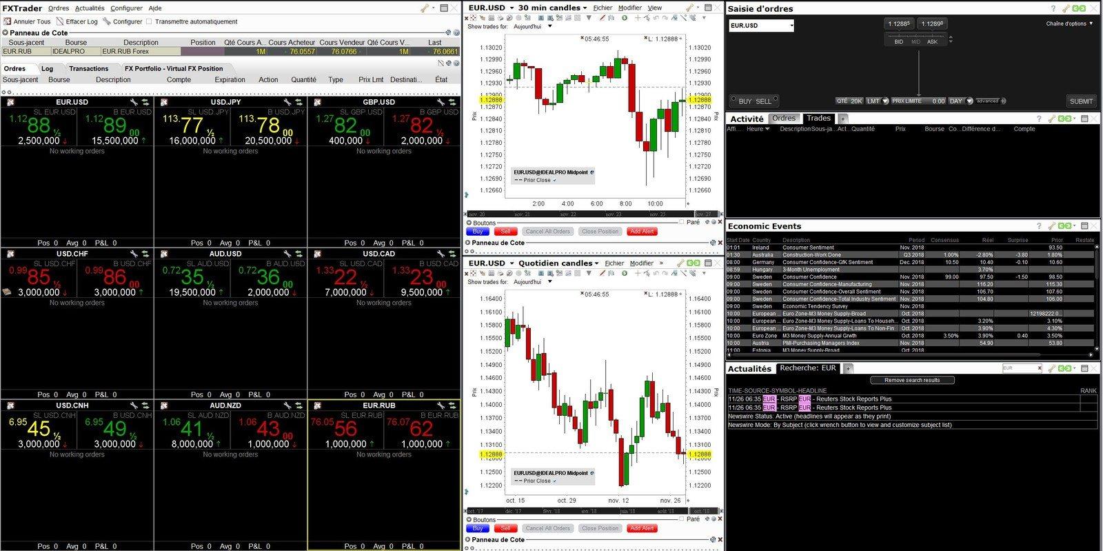 Quels sites pour trader le forex