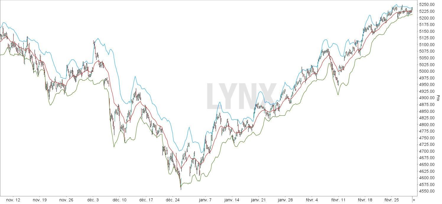 bandes de bollinger - illustration graphique LYNX