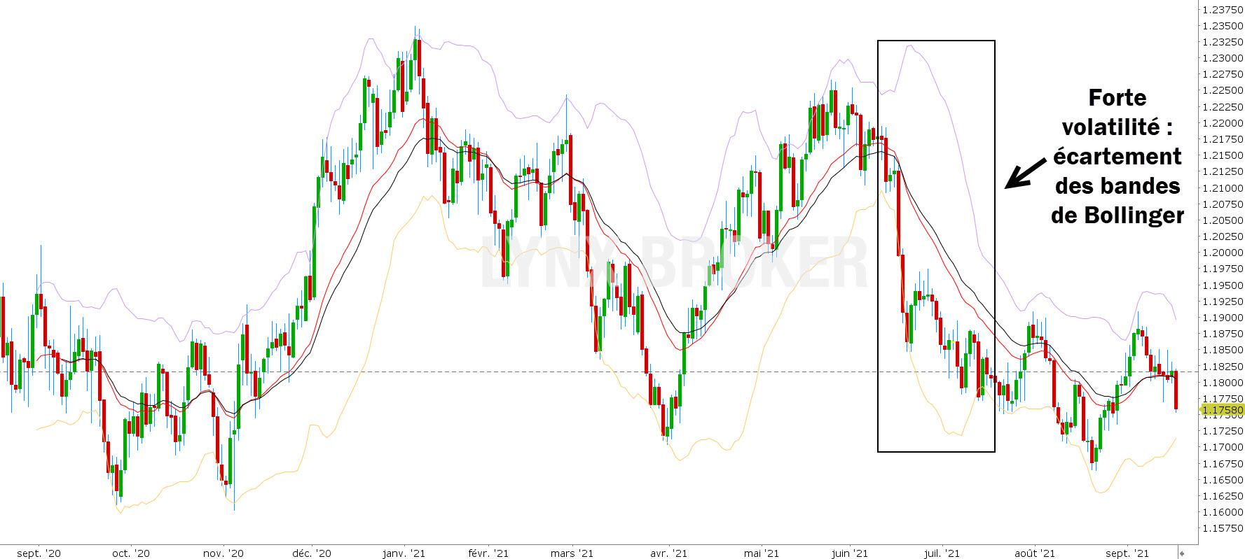 bandes de bollinger illustration volatilité EURUSD