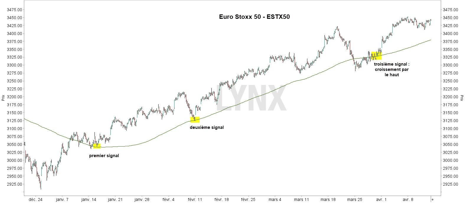 Signaux d'achat Euro Stoxx 50 - Les meilleurs signaux d'achat
