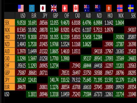 Forex : prix des futures sur 2 ans