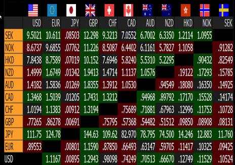 Forex : prix spot des différentes paires de devises