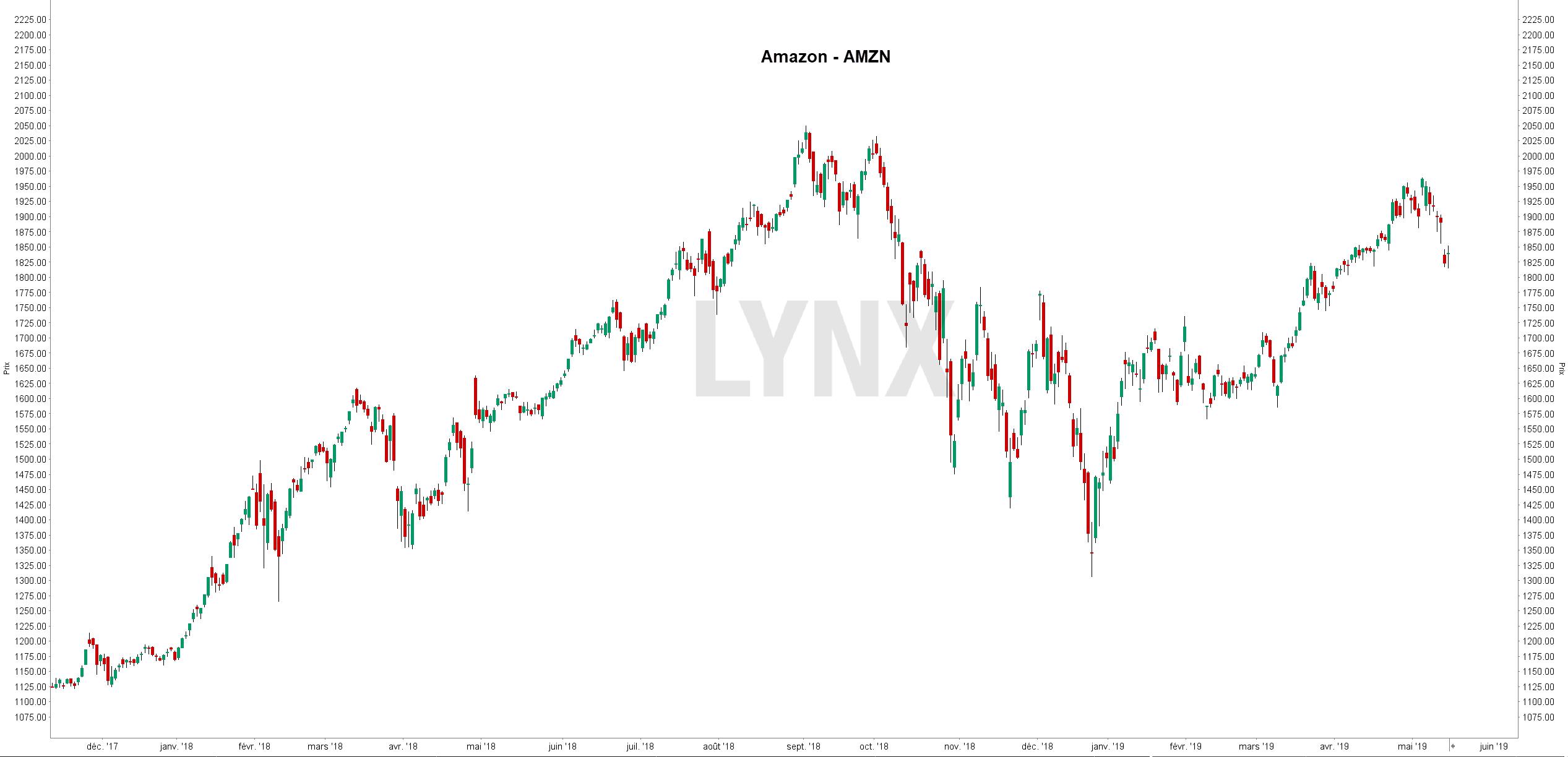 Amazon S&P 500 - FANG
