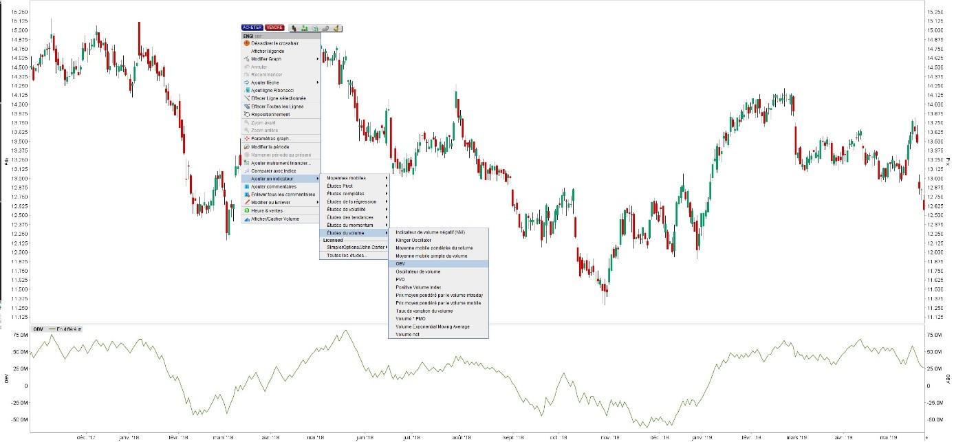 OBV bourse exemple plateforme de trading LYNX BROKER - OBV indicator