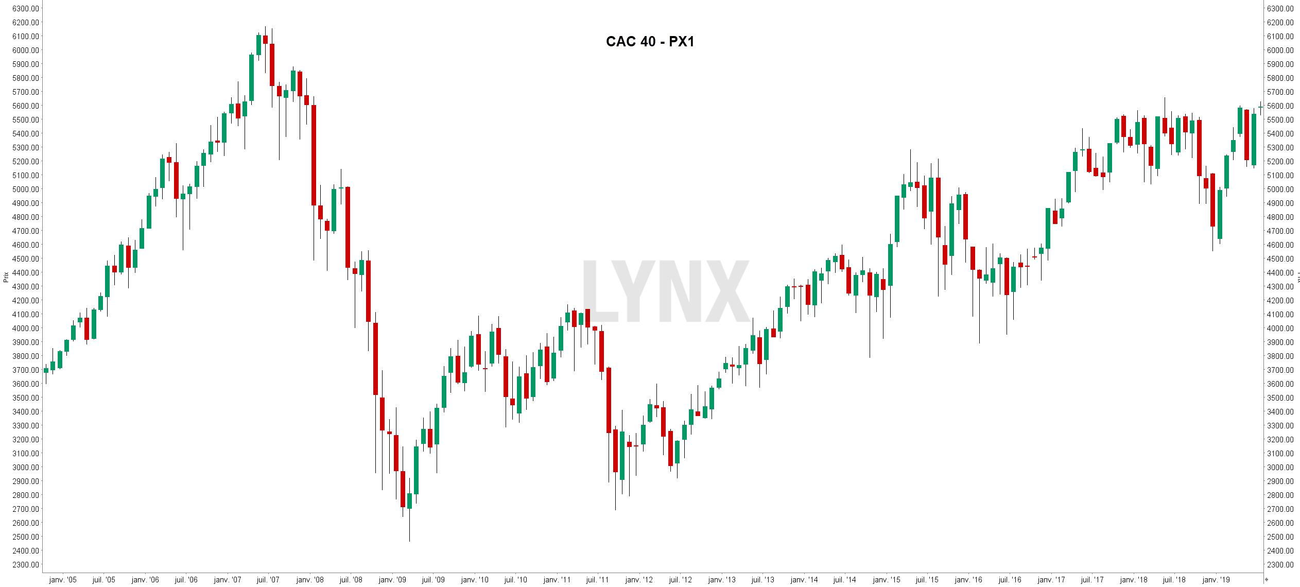 La bourse de paris cotations de a à z - graphique cac 40 trading