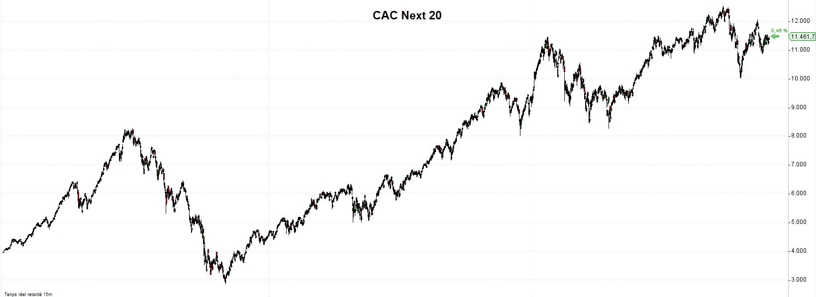 La bourse de paris cotations de a à z - graphique cac next 20 trading