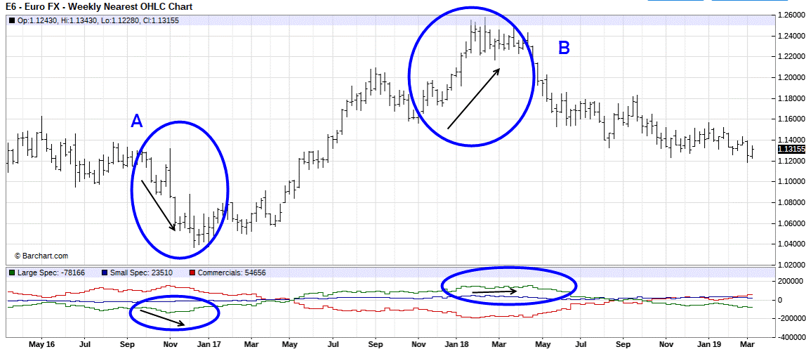 COT report futures graphique euro fx 2