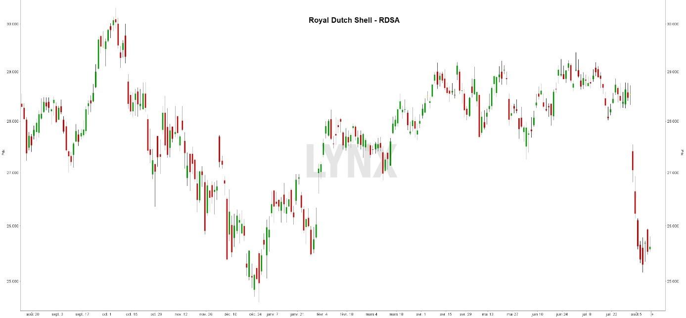 Graphique dividende royal dutch shell