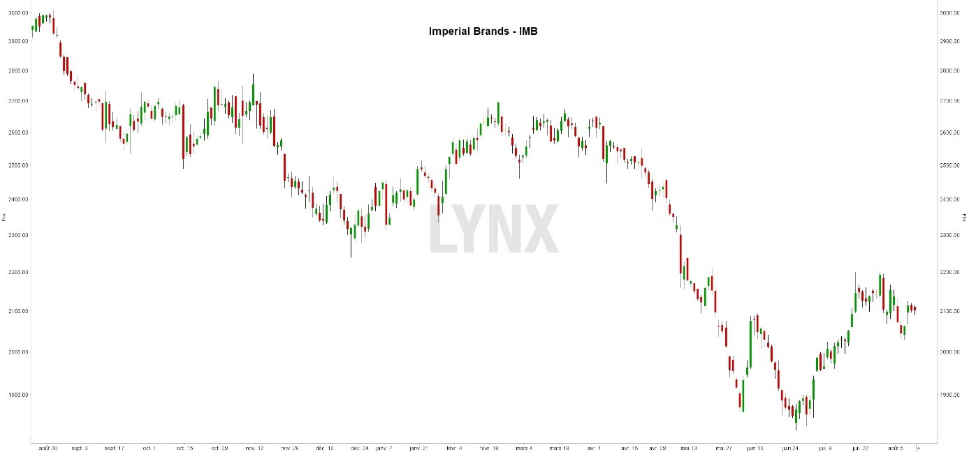 graphique dividende imperial brands imb