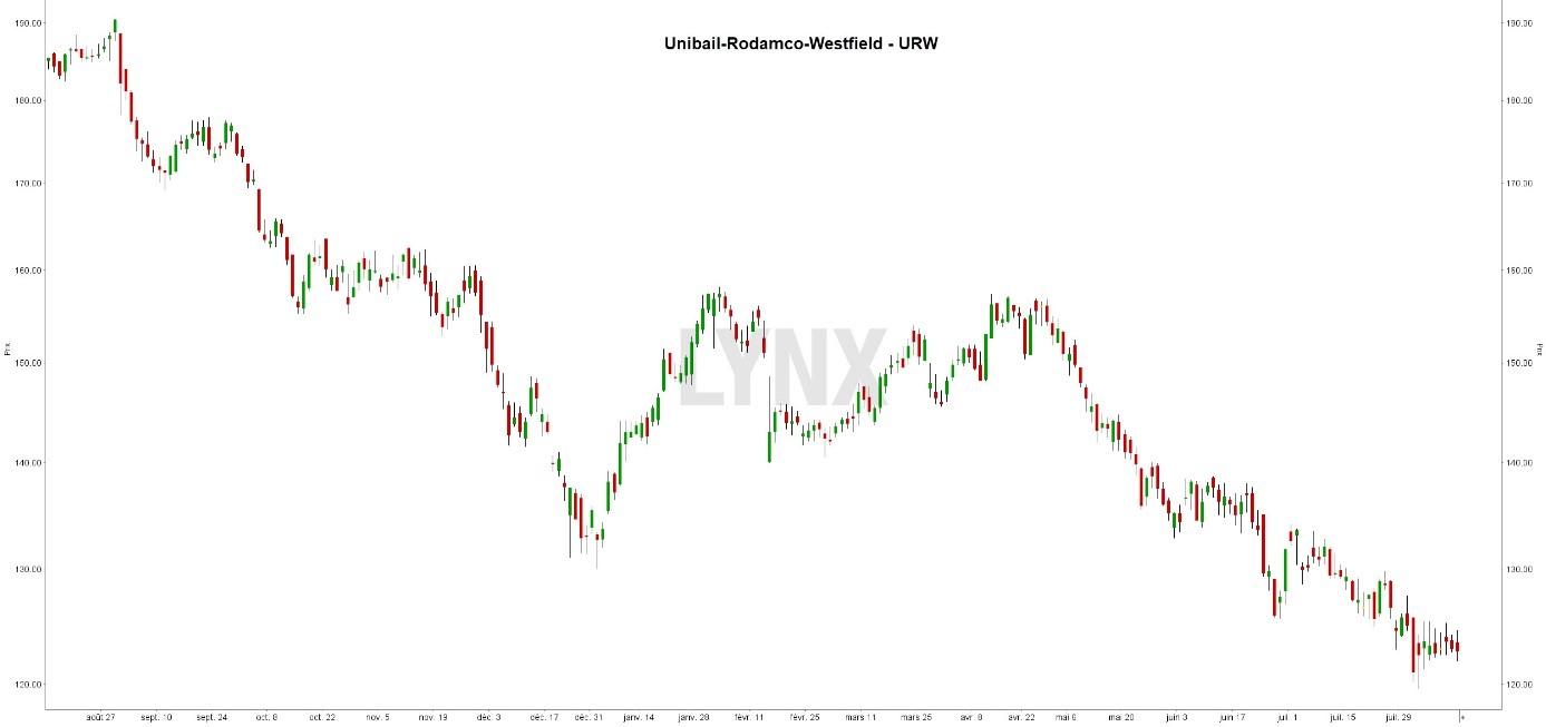 graphique dividende unibail rodamco westifield urw