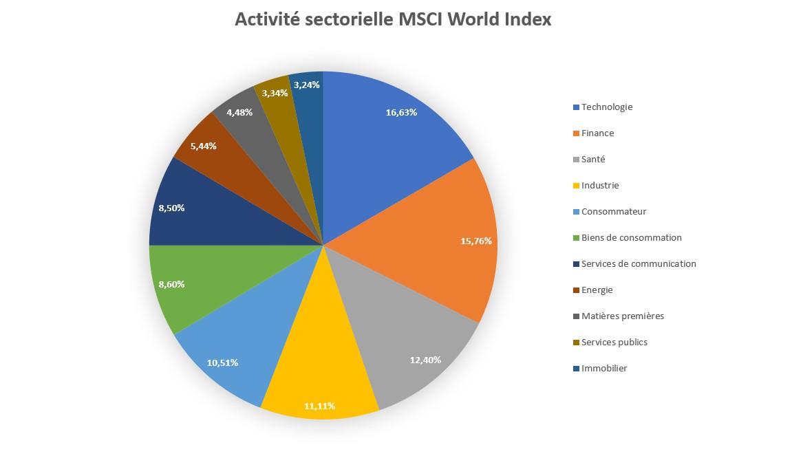 msci world index composition - msci world index etf - msci index