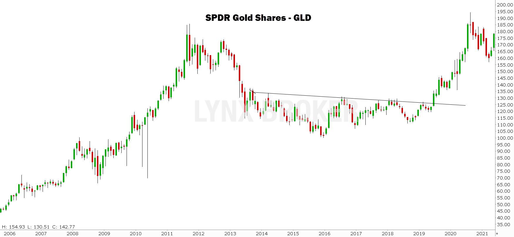 prix de l'or graphique mensuel GLD