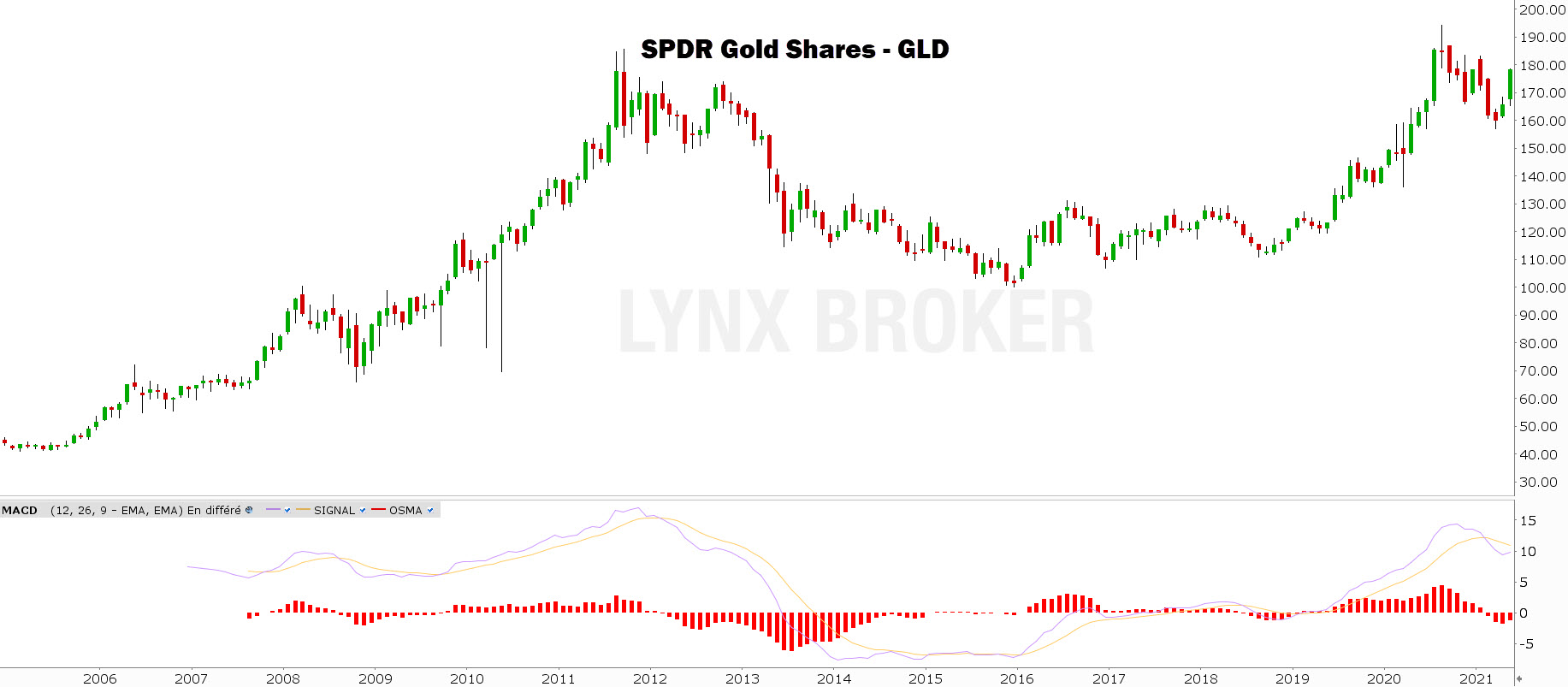 prix de l'or graphique mensuel GLD avec MACD