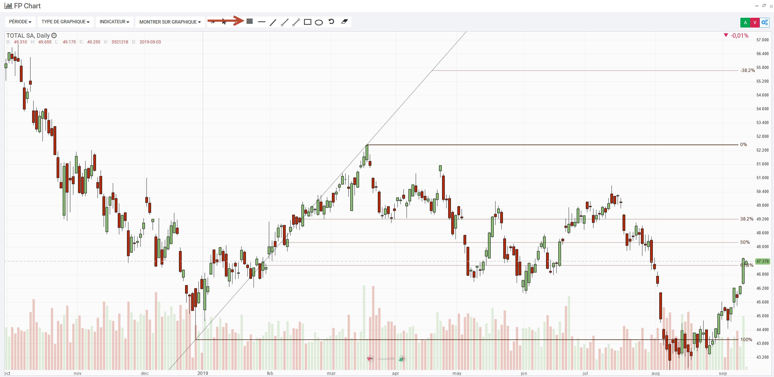 Fibonacci trading illustration action total