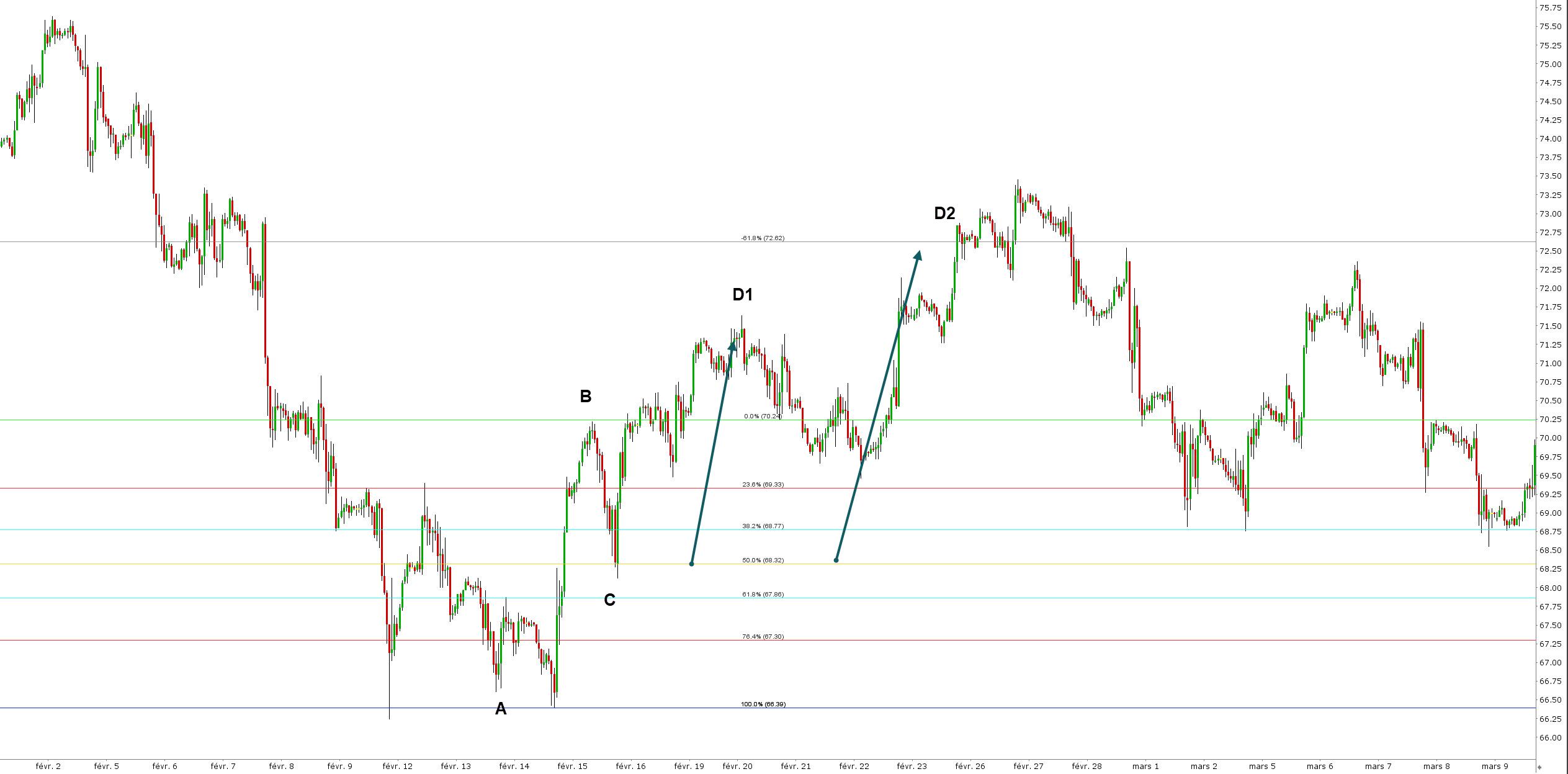 Fibonacci trading illustration extensions