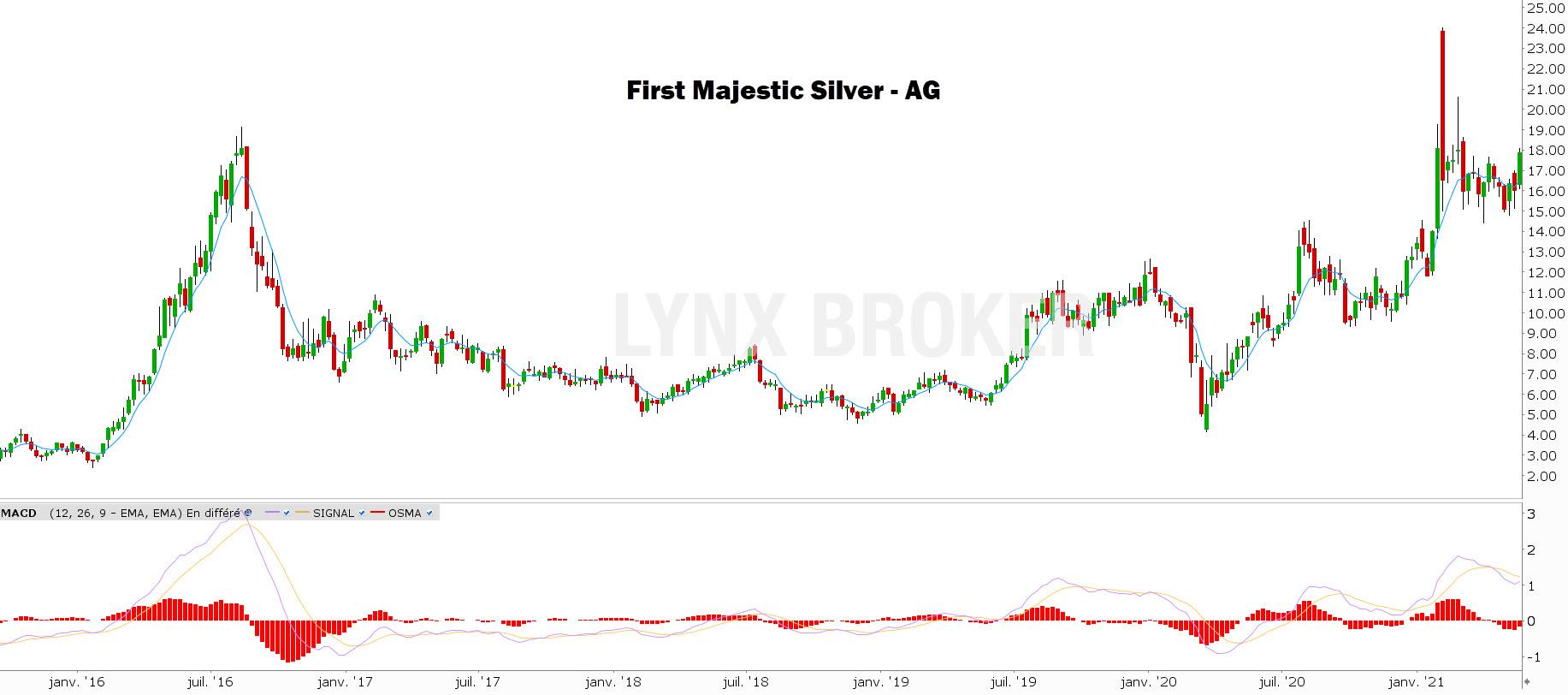 investir dans l'argent First Majestic Silver