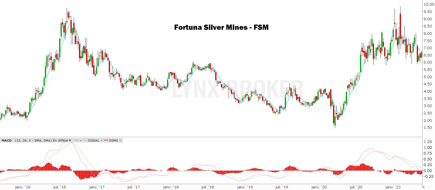 investir dans l'argent Fortuna Silver Mines