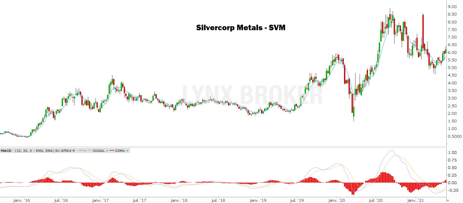 investir dans l'argent Silvercorp Metals Inc