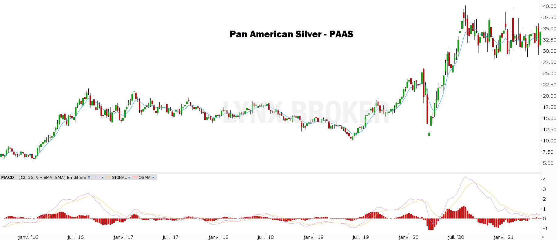 investir dans l'argent pan american silver