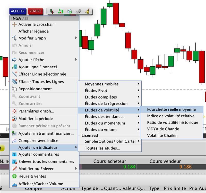 Average True Range - Plateforme de trading de LYNX BROKER