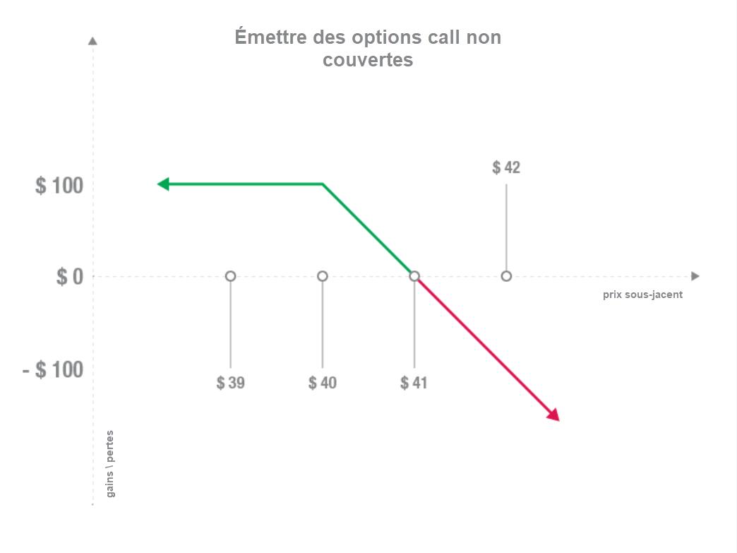 call option - call option définition - illustration graphique lynx