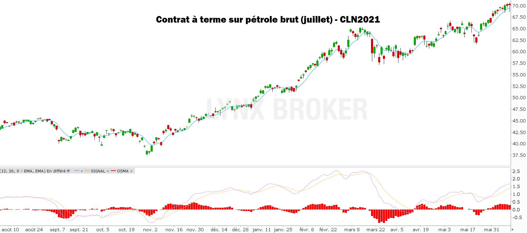 cours du petrole prevision - petrole 2021 - light sweet crude oil