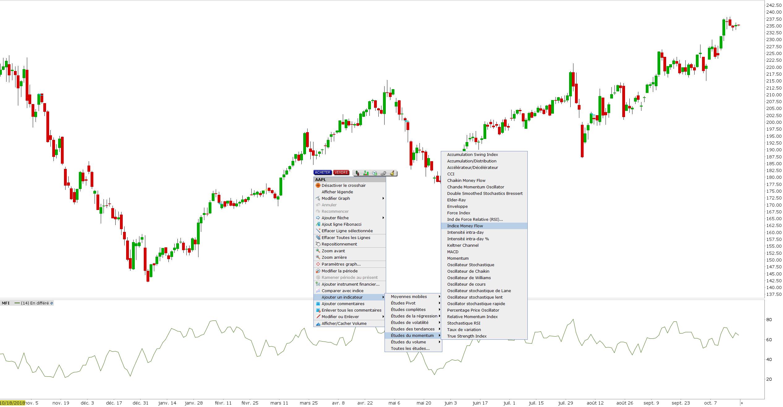 mfi money flow index plateforme LYNX - money flow index definition