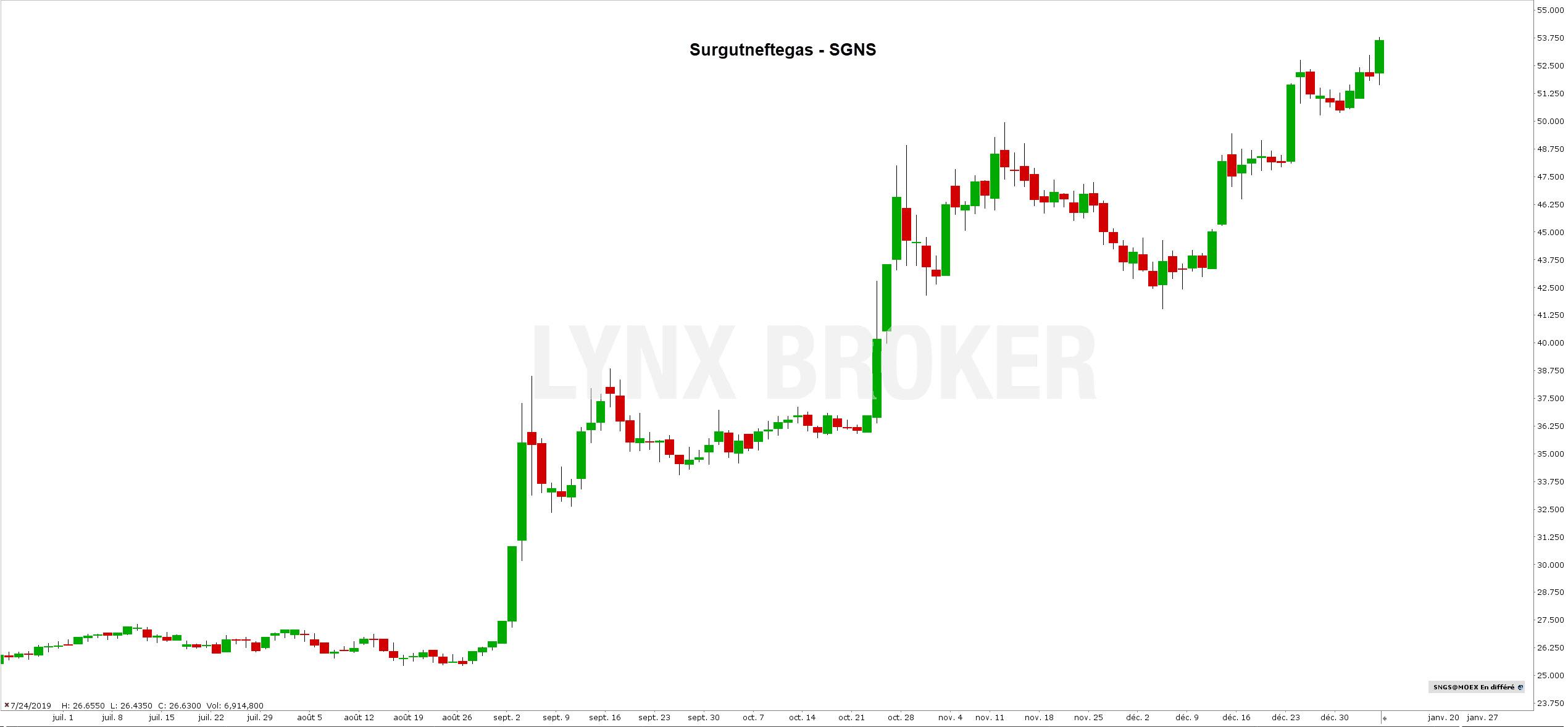 action russe bourse - acheter des actions russes - action Surgutneftegas