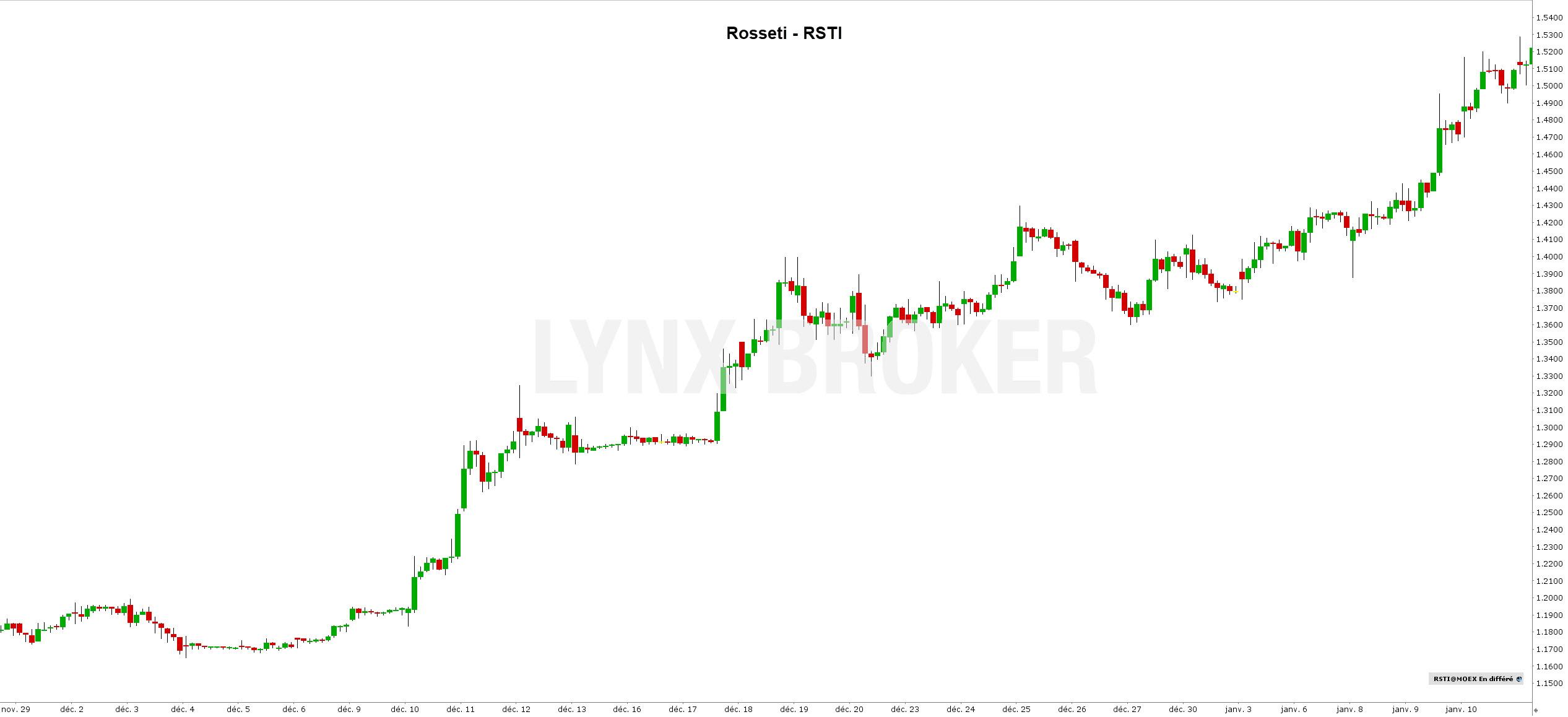 action russe bourse - acheter des actions russes - action rosseti