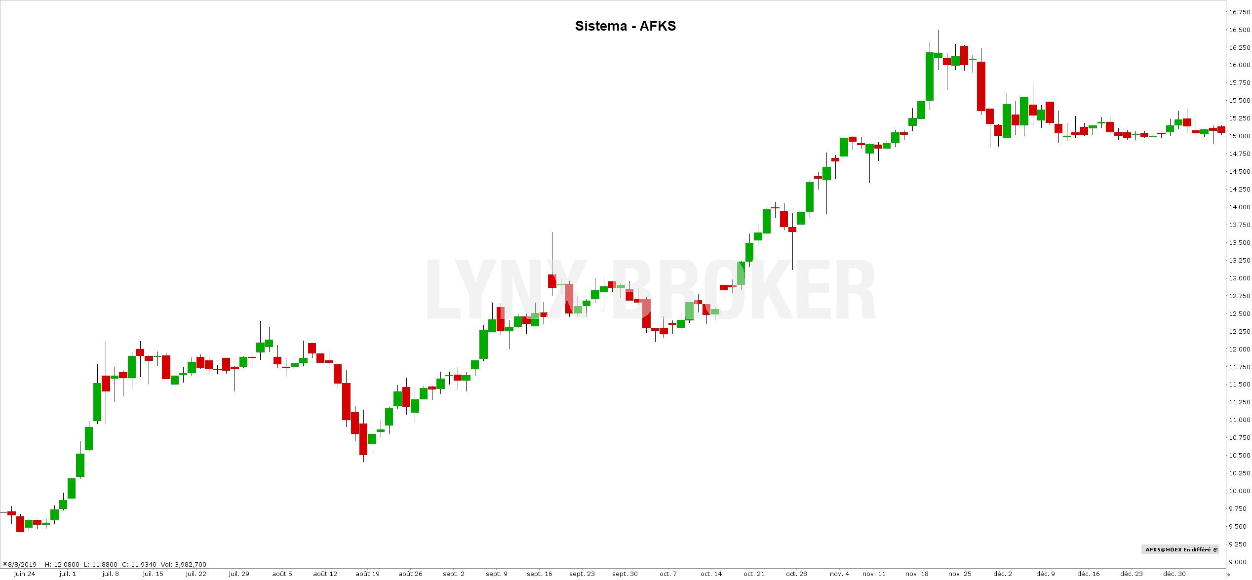 action russe bourse - acheter des actions russes - action sistema