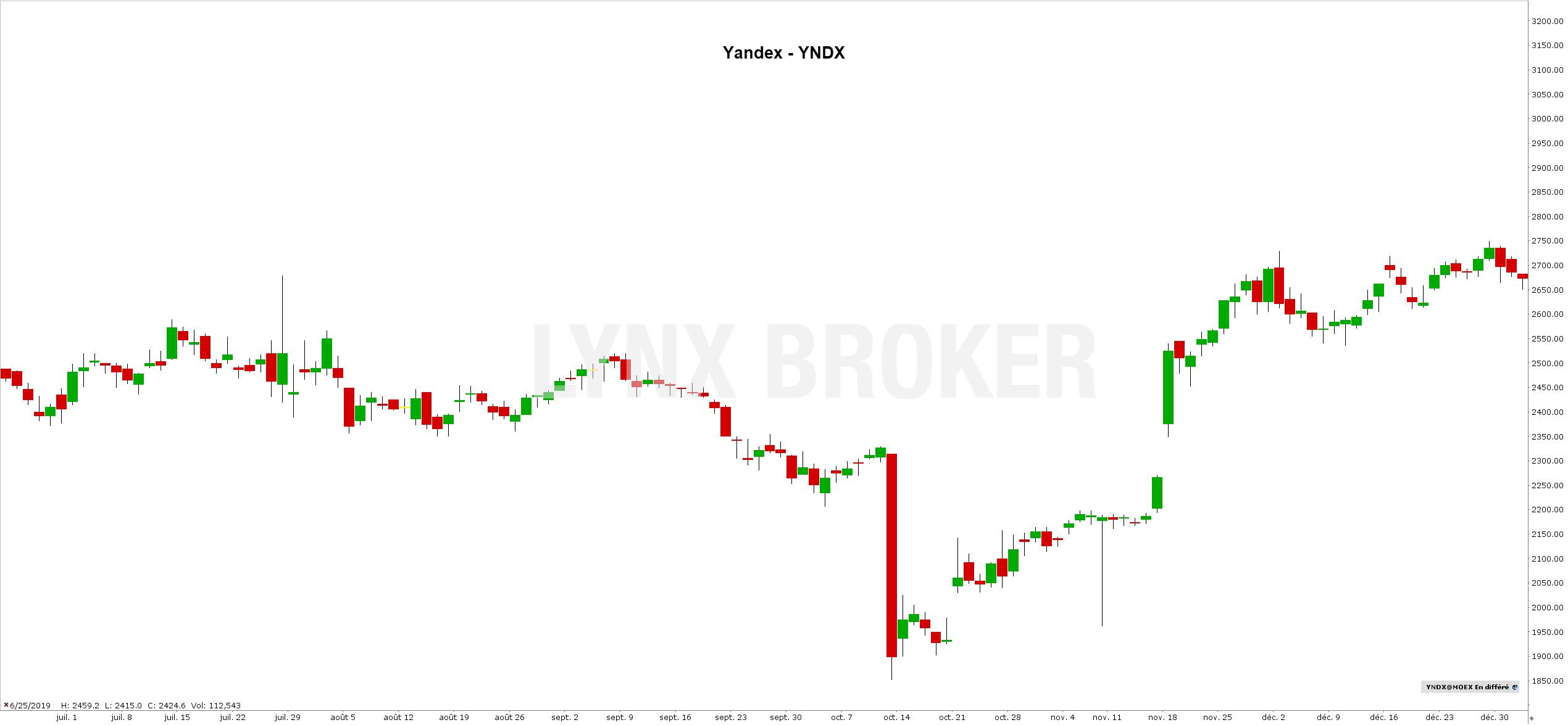 action russe bourse - acheter des actions russes - action yandex