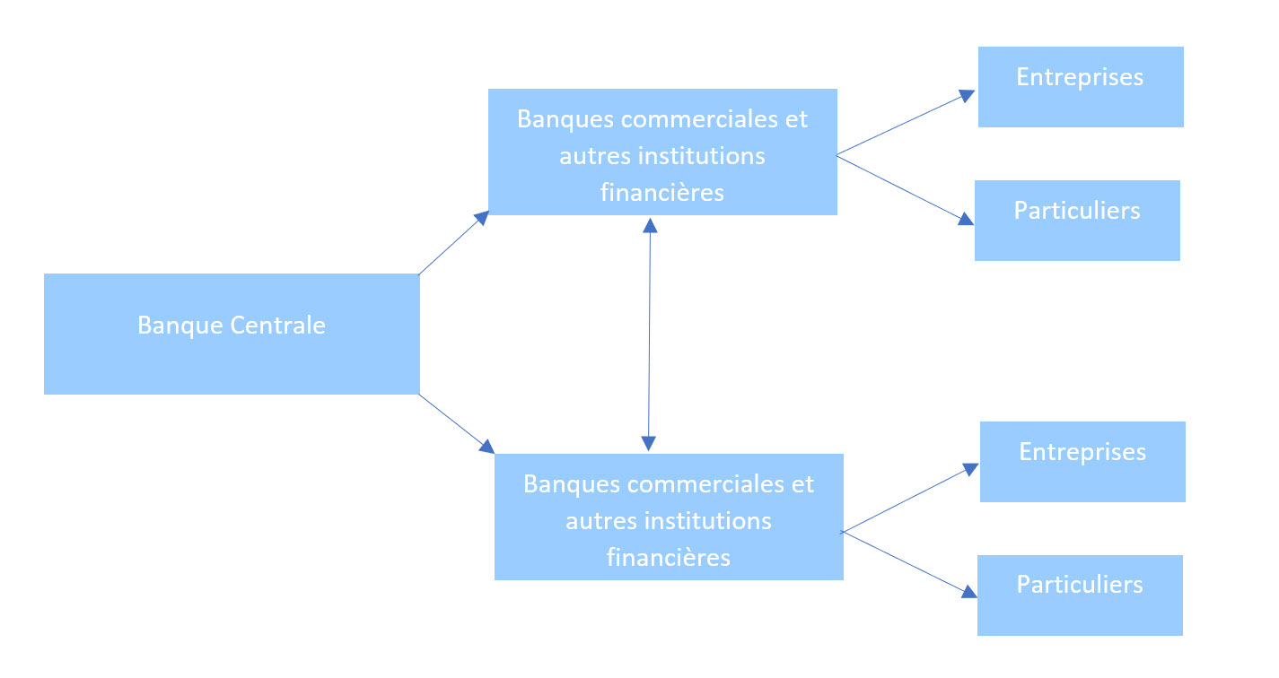 assouplissement quantitatif définition - quantitative easing bce - schéma