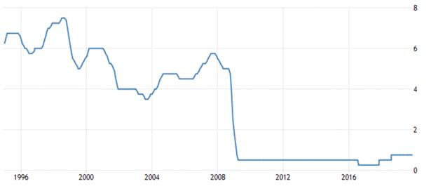 politique de taux d'intérêt du Royaume-Uni - assouplissement quantitatif - quantitative easing bce