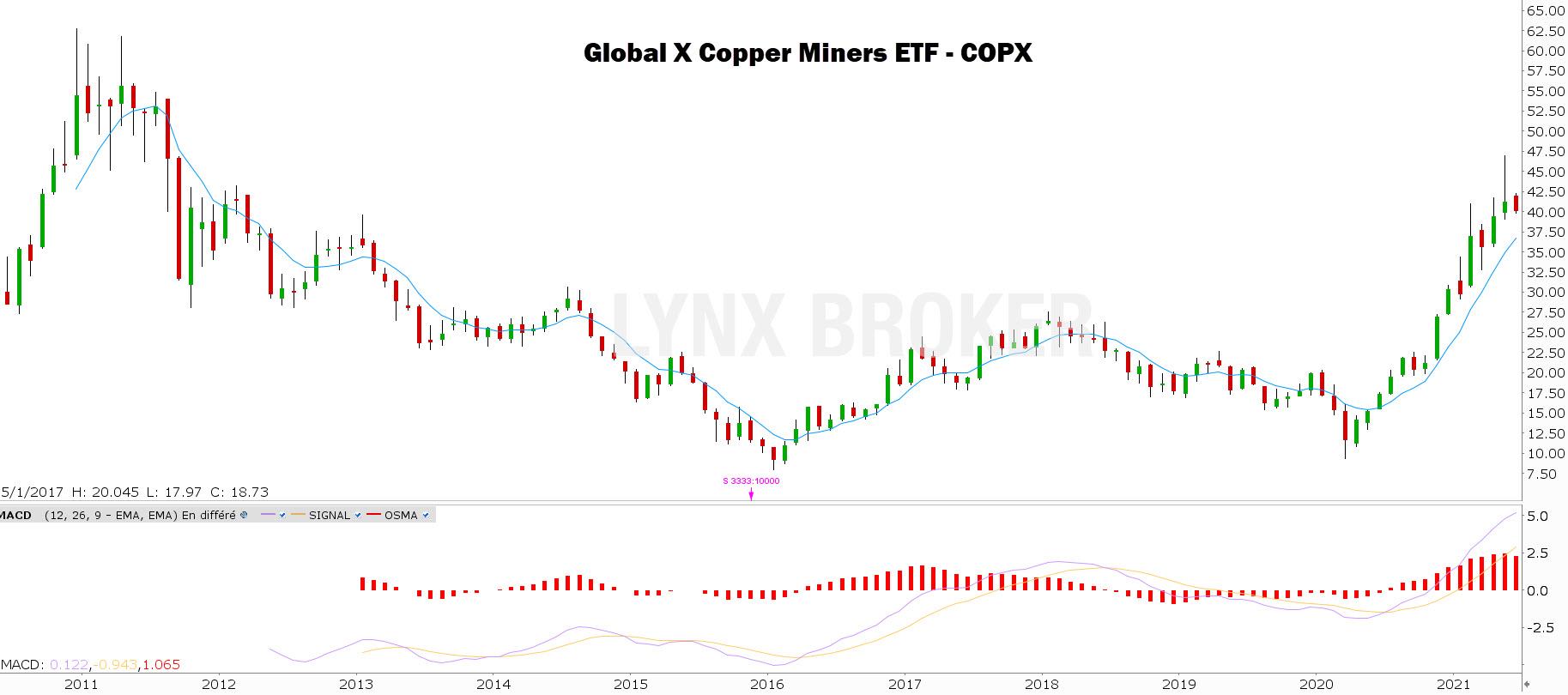 Prix du cuivre - cours du cuivre - investir dans le cuivre - graphique cuivre