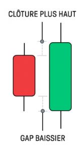 analyse-technique-forex-avalement-baissier-article-6-Forex-eBook