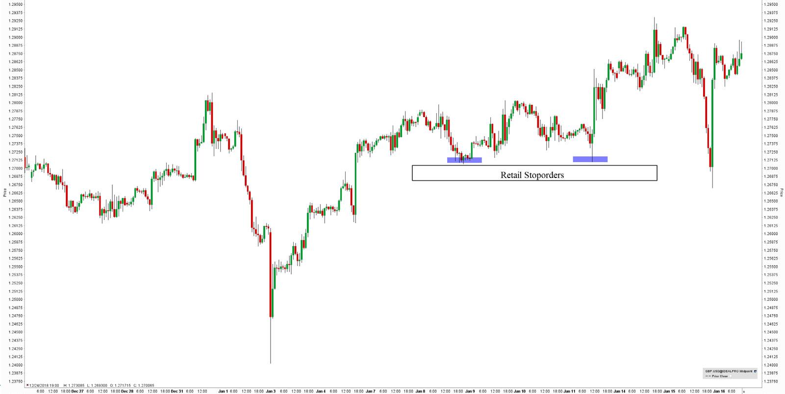stratégie-forex-graphique-GBP-USD-EUR-USD-retail-stoporders-article-7-Forex-eBook