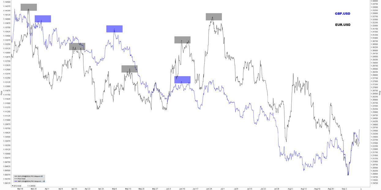 stratégie-forex-graphique-double-courbe-GBP-USD-EUR-USD-article-7-Forex-eBook