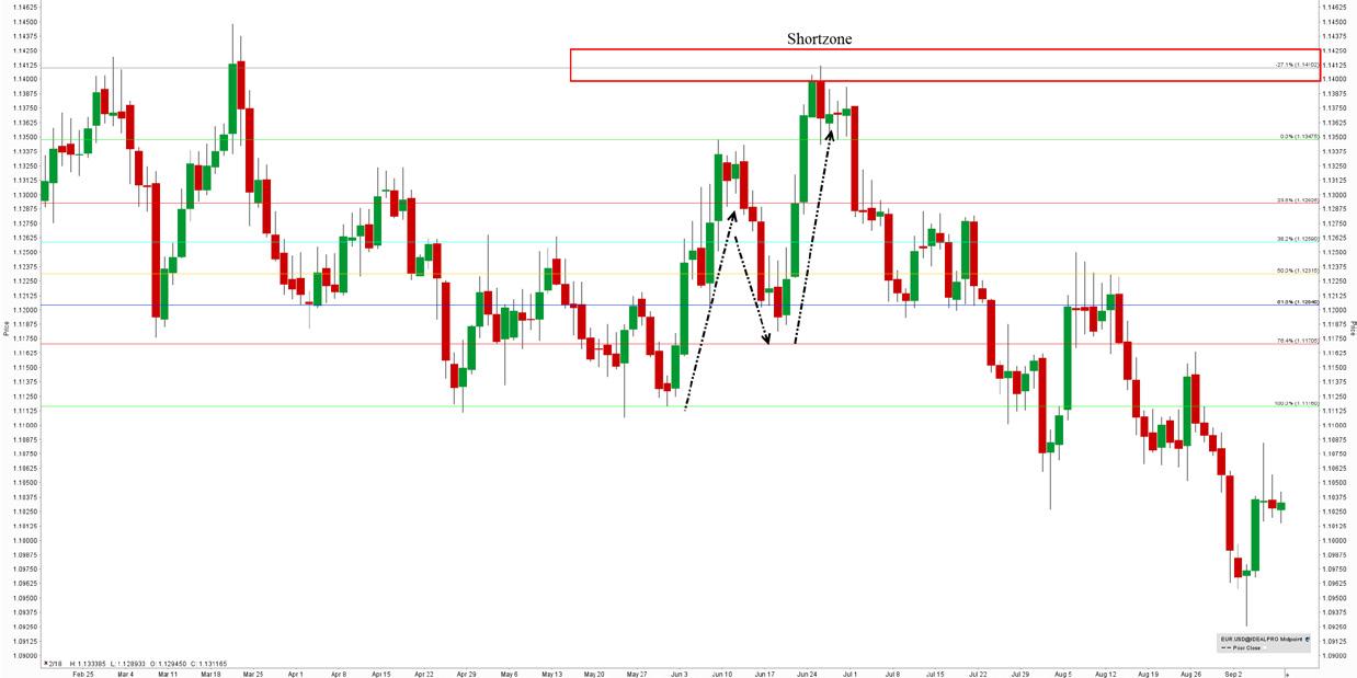 stratégie-forex-graphique-shortzone-GBP-USD-EUR-USD-article-7-Forex-eBook