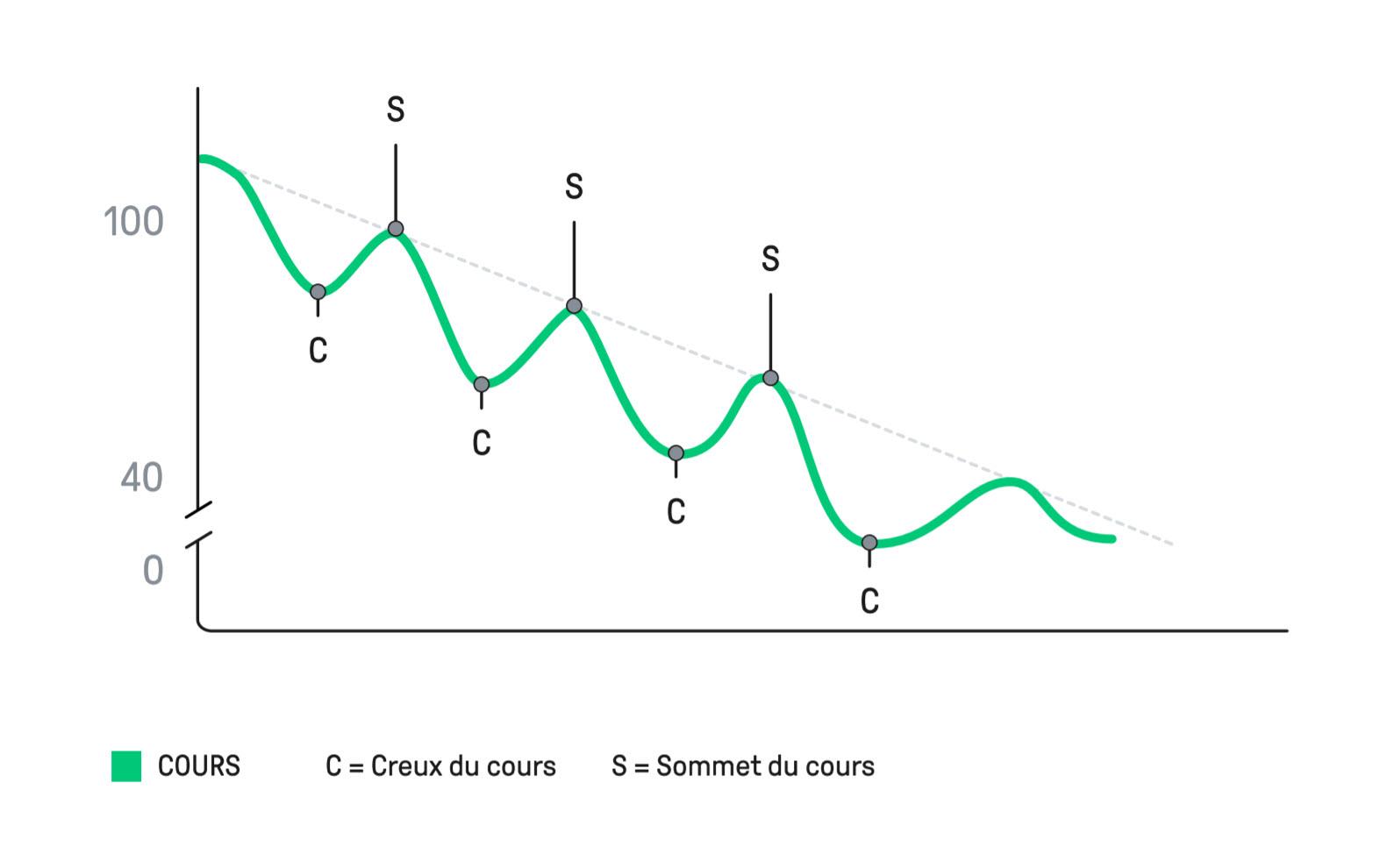 stratégie forex - tendance à la baisse - article 7 Forex eBook
