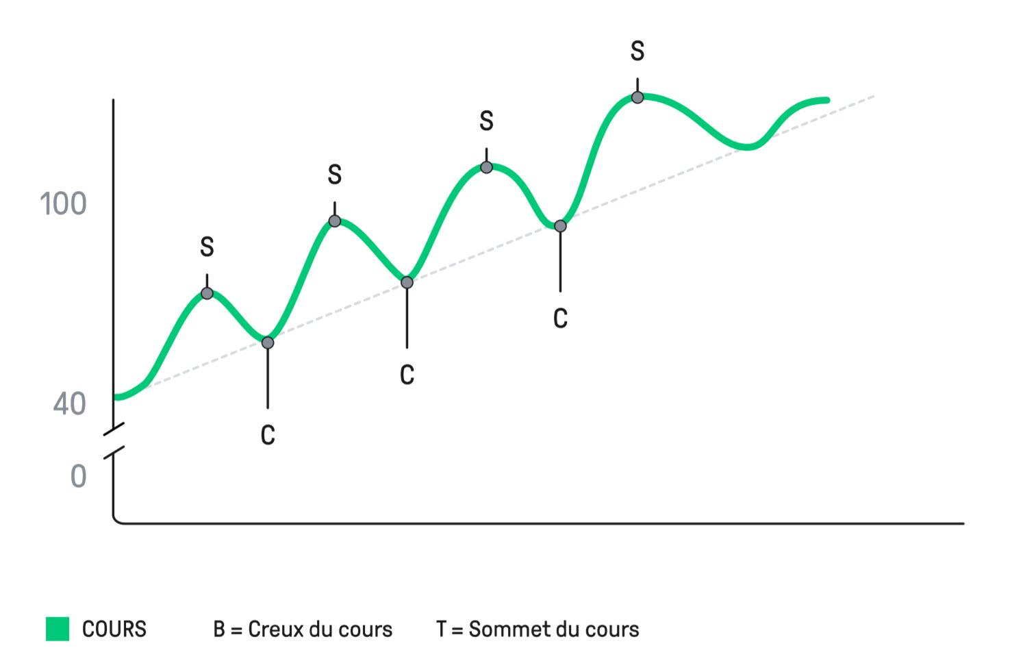 stratégie forex - tendance à la hausse - article 7 Forex eBook