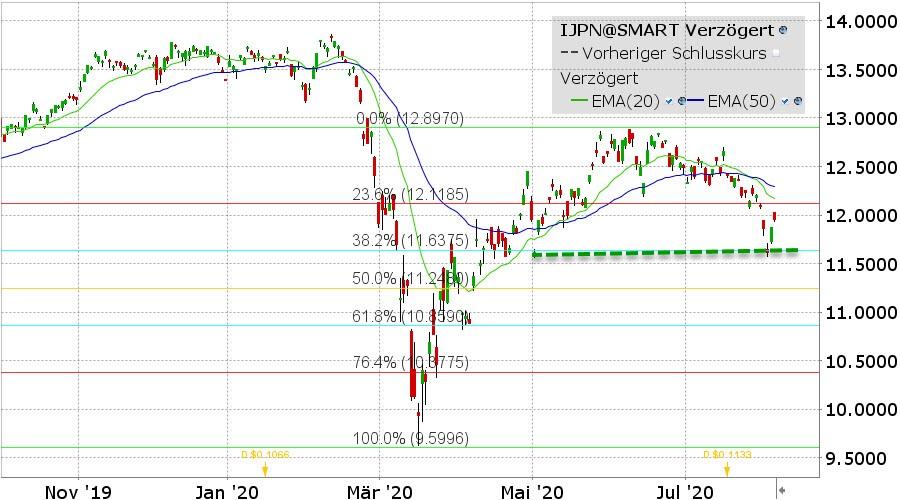 graph-iShares MSCI Japan ETF