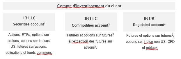 Compte d'investissement du client