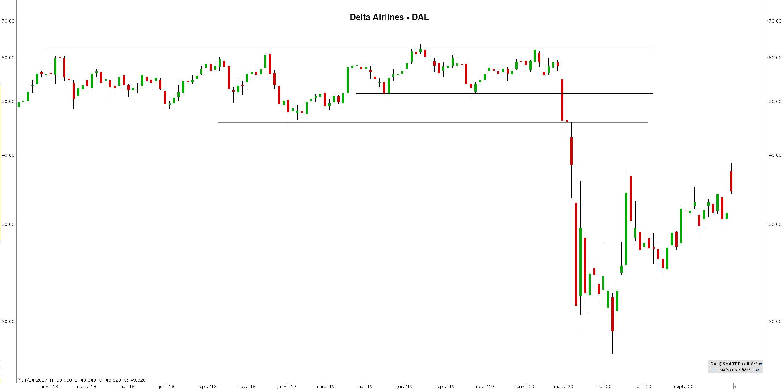 correlation trading - correlation bourse - delta airlines