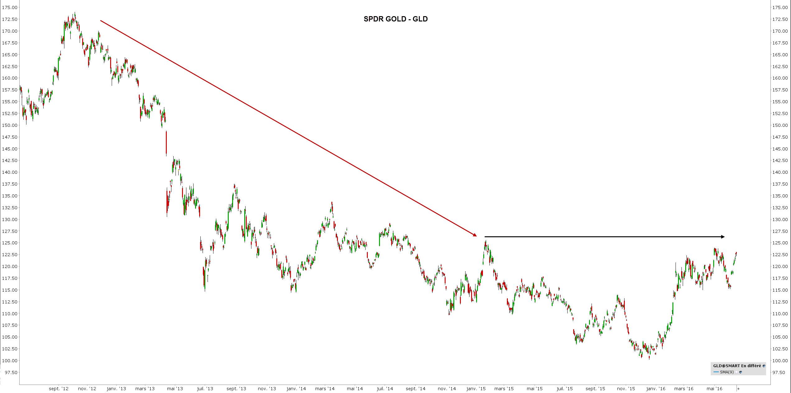 correlation trading - correlation bourse - gold