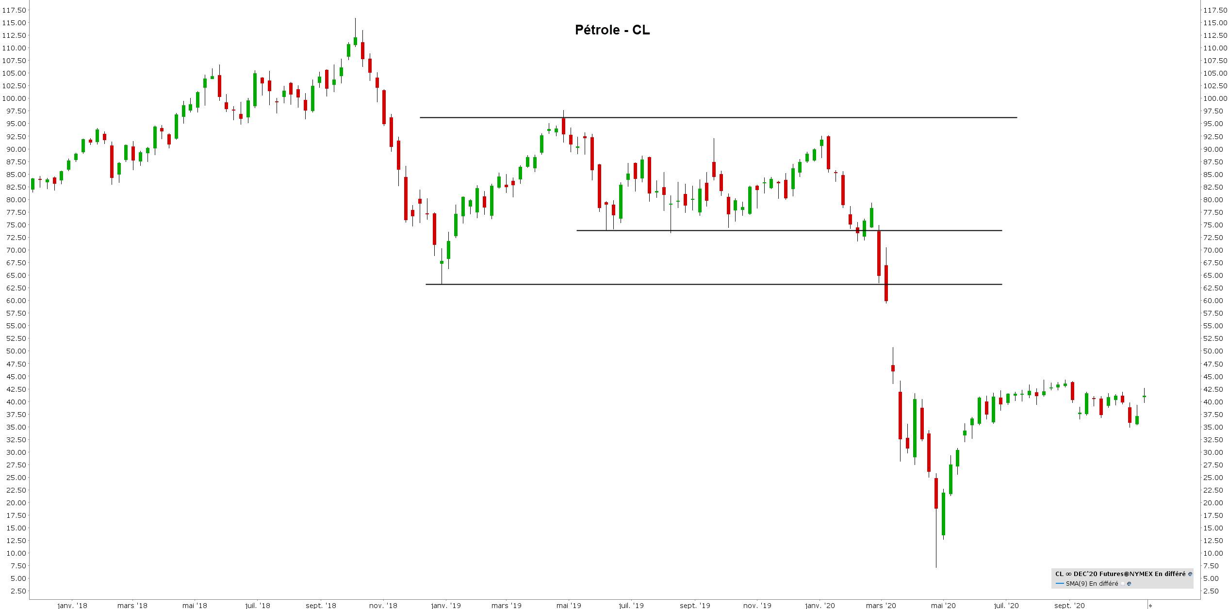 correlation trading - correlation bourse - pétrole cl