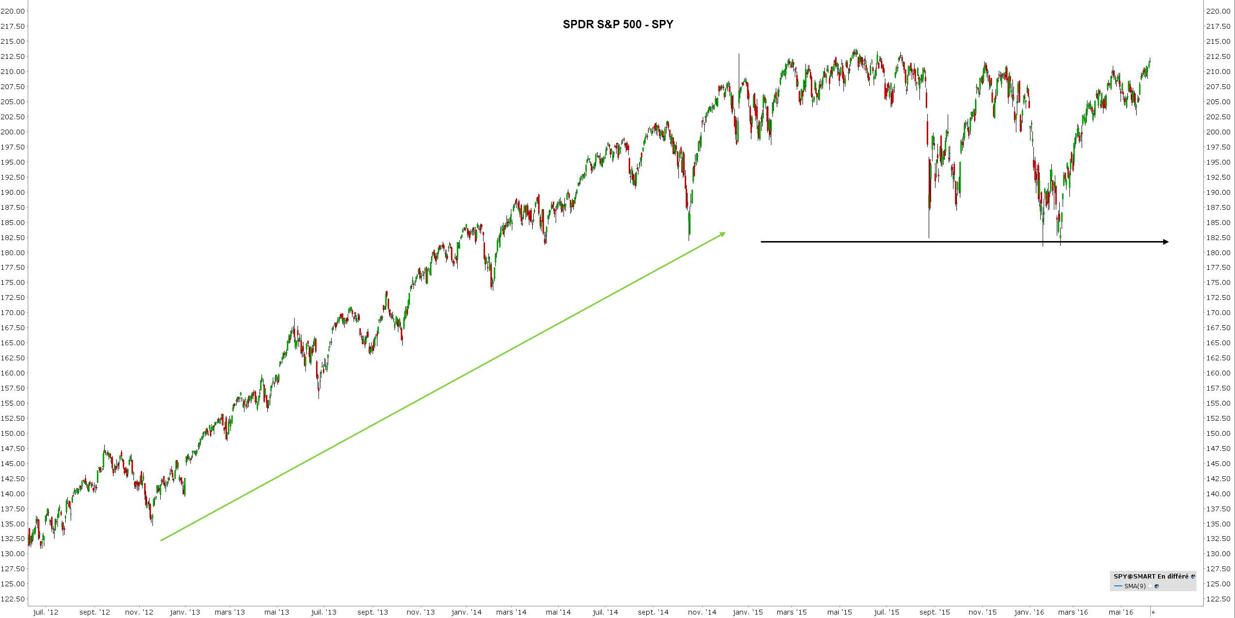 correlation trading - correlation bourse - s&p500