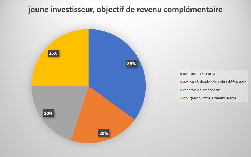 graphique_jeune_portfolio_management